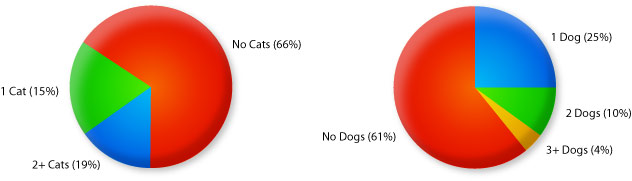 Households With Cats an Dogs Chart